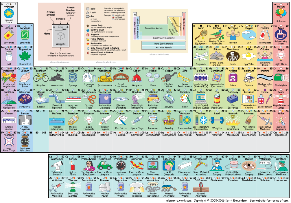 Periodic table of the elements in pictures and words 1phasd interested in more resources like this dont forget that kit mark and myself are always available to meet with you just email us or give us a call urtaz Choice Image